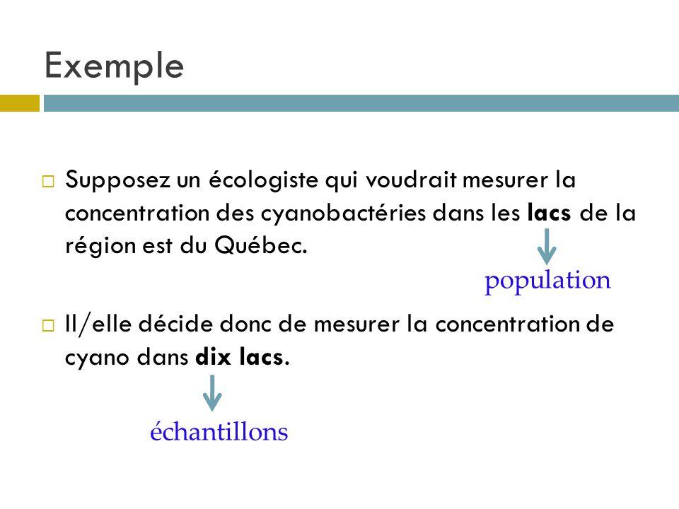 Exemple Supposez un écologiste qui voudrait mesurer la concentration des cyanobactéries dans les lacs de la région est du Québec. Il/elle décide donc