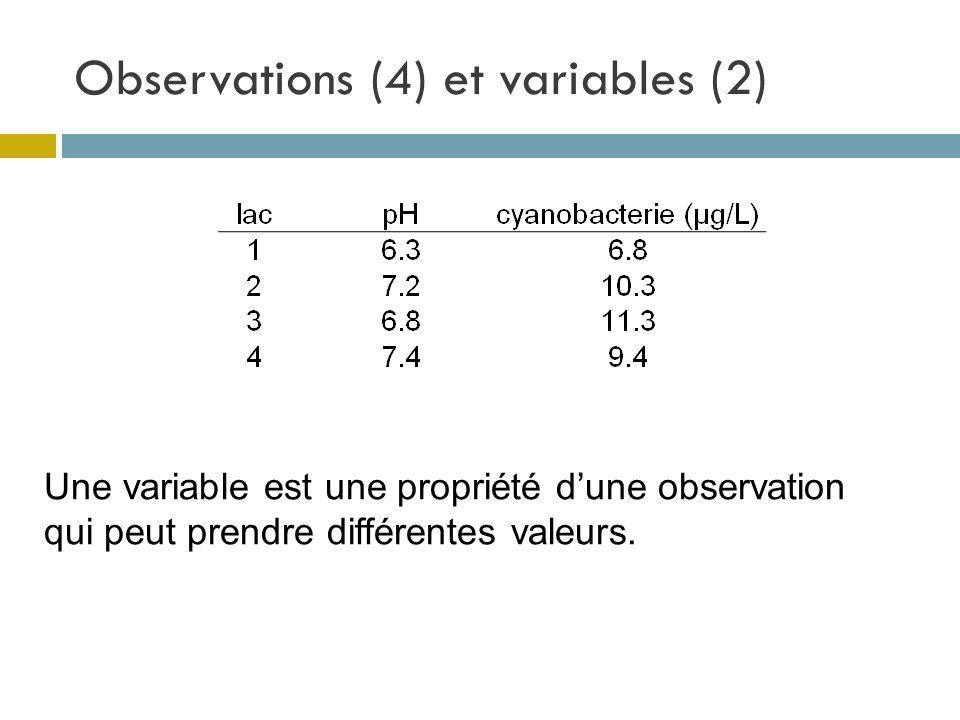 Observations (4) et variables (2) Une variable est une propriété dune observation qui peut prendre différentes valeurs.