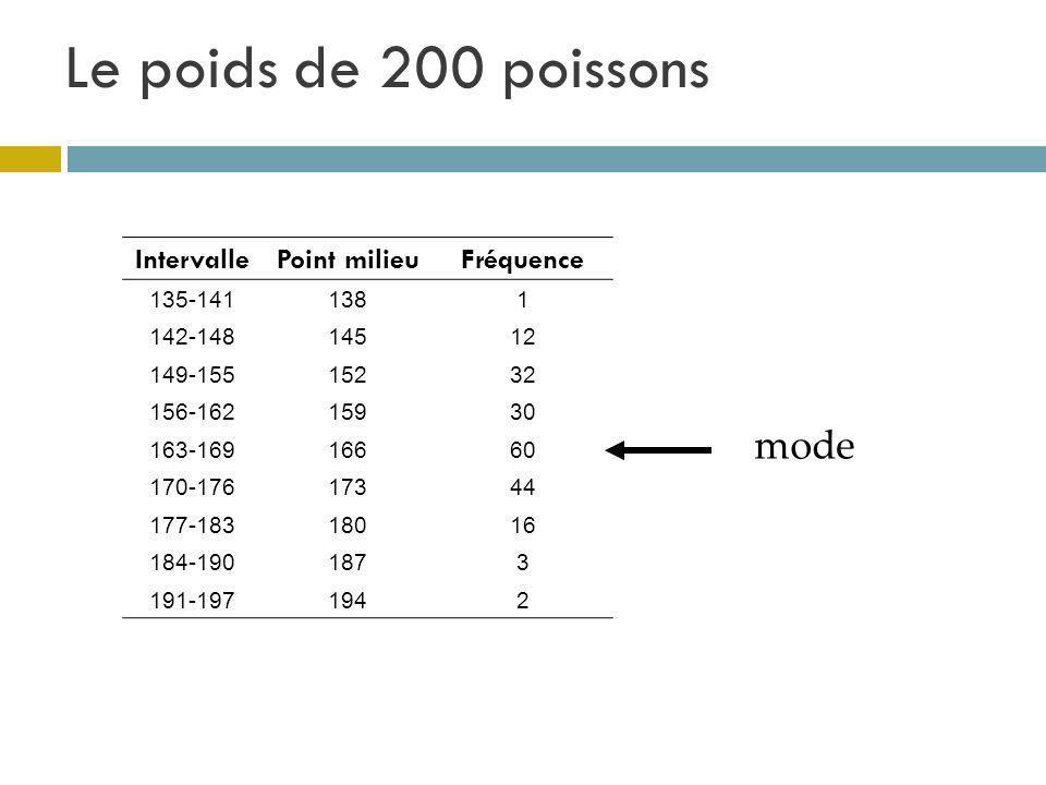 Le poids de 200 poissons mode IntervallePoint milieuFréquence 135-1411381 142-14814512 149-15515232 156-16215930 163-16916660 170-17617344 177-1831801