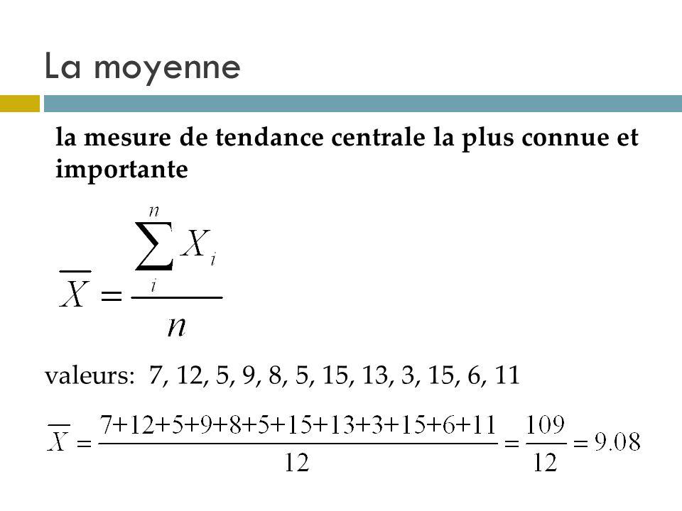 La moyenne la mesure de tendance centrale la plus connue et importante valeurs: 7, 12, 5, 9, 8, 5, 15, 13, 3, 15, 6, 11