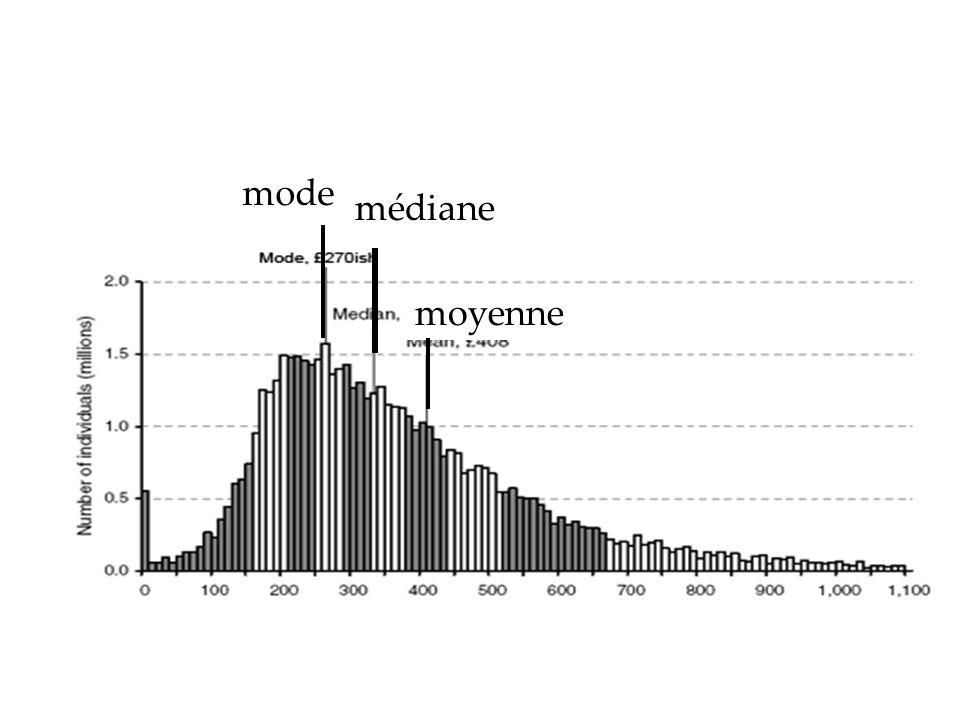 médiane moyenne mode