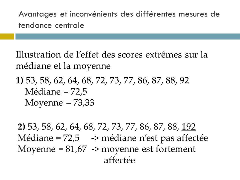 Avantages et inconvénients des différentes mesures de tendance centrale Illustration de leffet des scores extrêmes sur la médiane et la moyenne 1) 53,