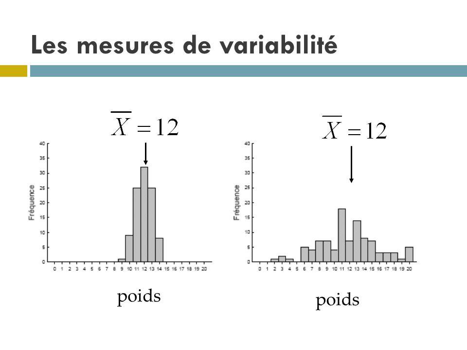 Les mesures de variabilité poids