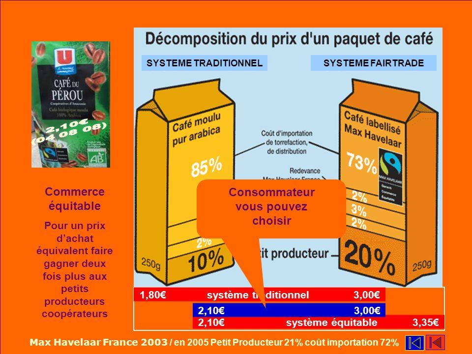 Guide économie Guide economie Commerce équitable Pour un prix dachat équivalent faire gagner deux fois plus aux petits producteurs coopérateurs Max Havelaar France 2003 / en 2005 Petit Producteur 21% coût importation 72% SYSTEME EQUITABLESYSTEME TRADITIONNEL 1,80 système traditionnel 3,00 1,80 à 3,00 2,10 système équitable 3,35 2,10 à 3,35 SYSTEME FAIRTRADESYSTEME TRADITIONNEL 2,10 3,00 Consommateur vous pouvez choisir