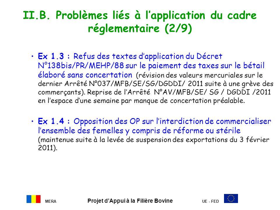 MERA Projet dAppui à la Filière Bovine UE - FED II.B. Problèmes liés à lapplication du cadre réglementaire (2/9) Ex 1.3 : Refus des textes dapplicatio