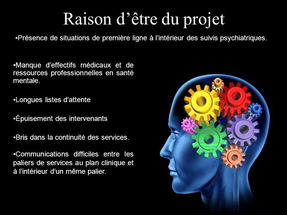 Raison dêtre du projet Présence de situations de première ligne à lintérieur des suivis psychiatriques. Manque deffectifs médicaux et de ressources pr