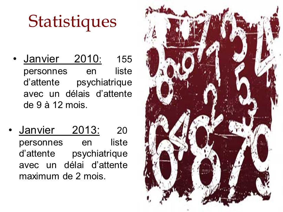 Statistiques Janvier 2010 : 155 personnes en liste dattente psychiatrique avec un délais dattente de 9 à 12 mois. Janvier 2013: 20 personnes en liste