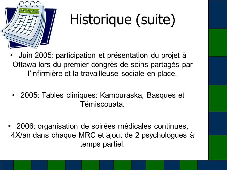 Historique (suite) Septembre 2006 à juin 2007: table clinique à Rivière-du-Loup 1 fois/mois à lhôpital.