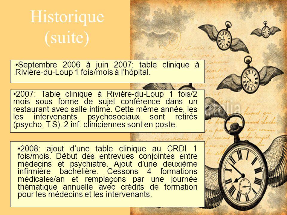 Historique (suite) Septembre 2006 à juin 2007: table clinique à Rivière-du-Loup 1 fois/mois à lhôpital. 2007: Table clinique à Rivière-du-Loup 1 fois/