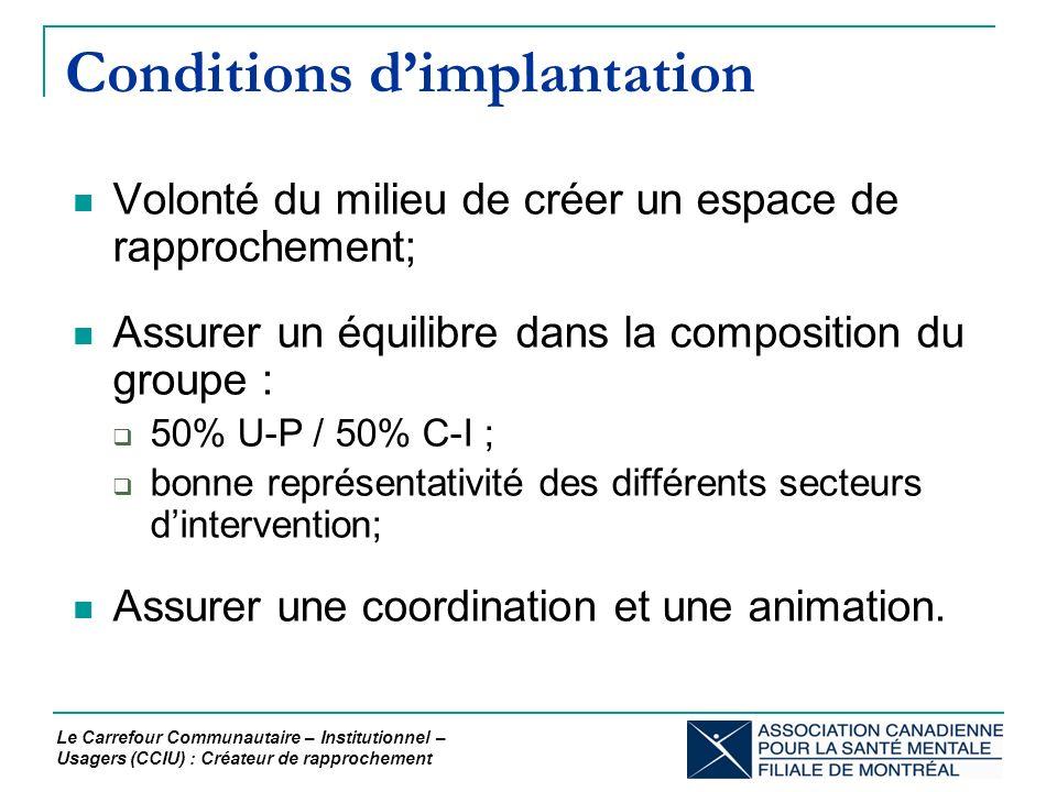Conditions dimplantation Volonté du milieu de créer un espace de rapprochement; Assurer un équilibre dans la composition du groupe : 50% U-P / 50% C-I ; bonne représentativité des différents secteurs dintervention; Assurer une coordination et une animation.