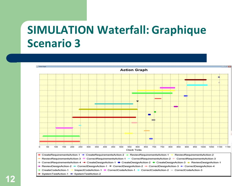SIMULATION Waterfall: Graphique Scenario 3 12
