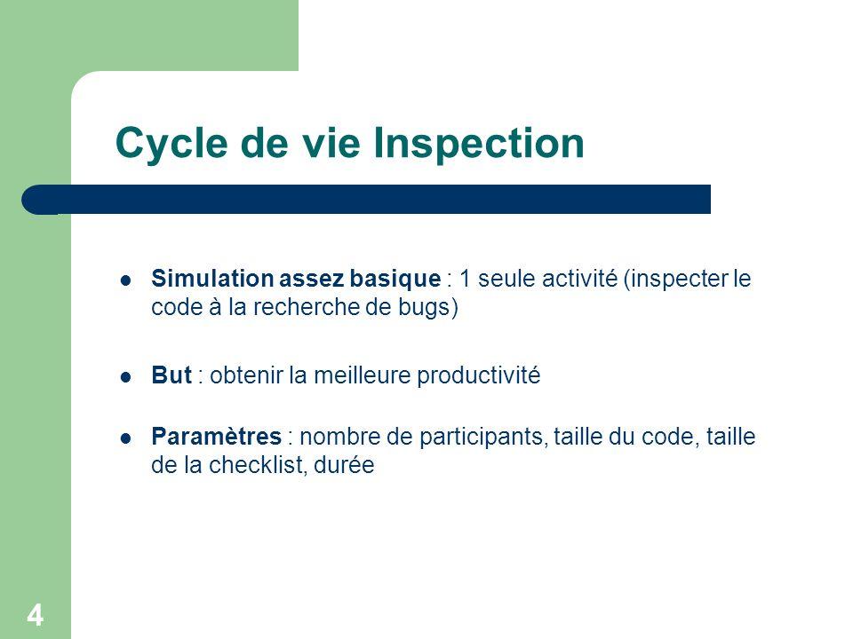 4 Simulation assez basique : 1 seule activité (inspecter le code à la recherche de bugs) But : obtenir la meilleure productivité Paramètres : nombre d