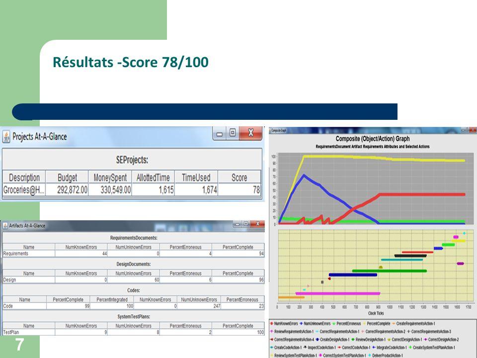 Résultats -Score 78/100 7