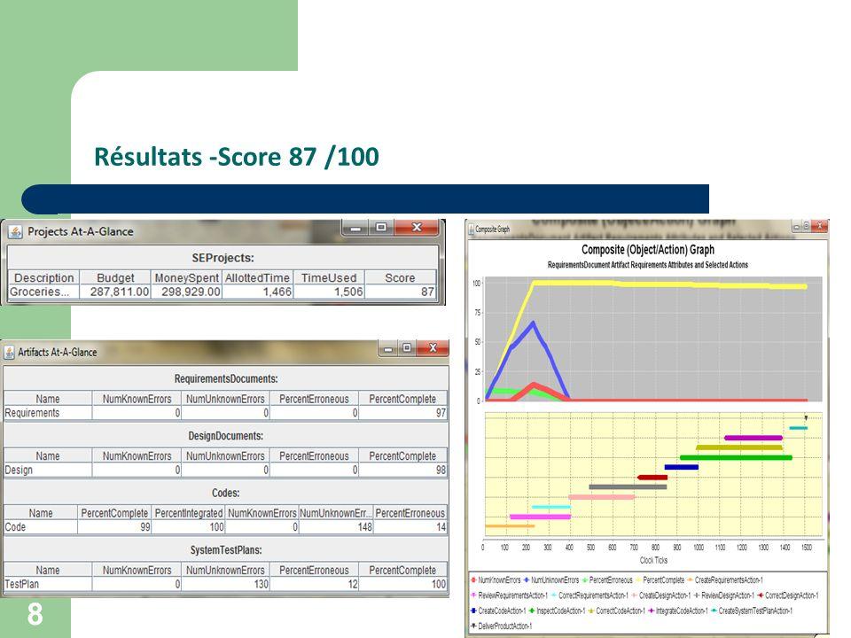 Résultats -Score 87 /100 8