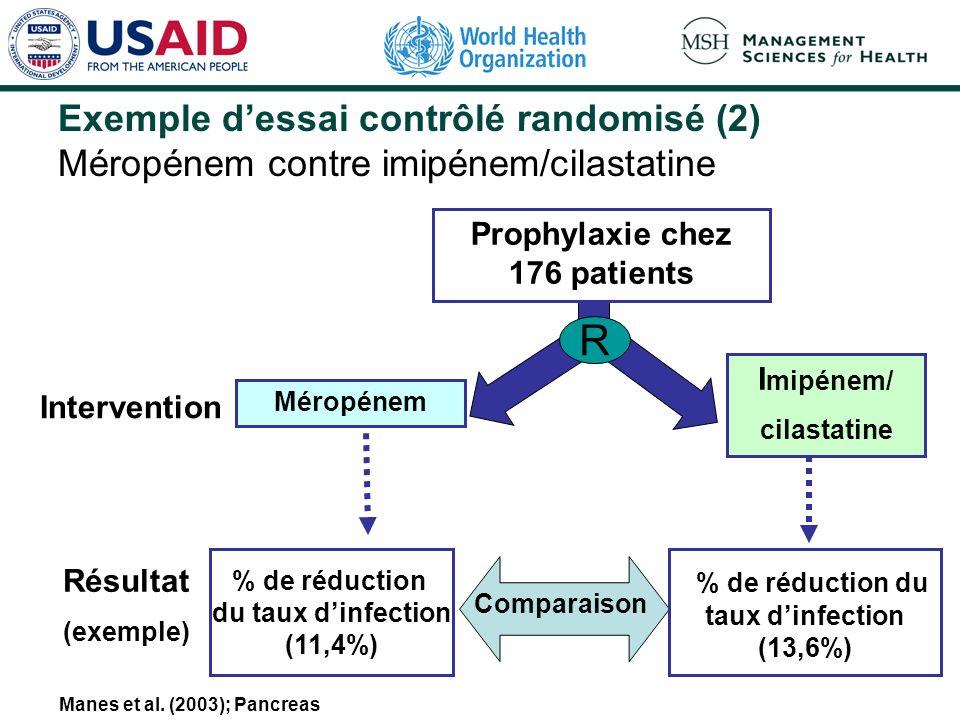 % de réduction de la morbidité ou de la mortalité Intervention Résultat (exemple) Groupe A Groupe B Comparaison % de réduction de la morbidité ou de l