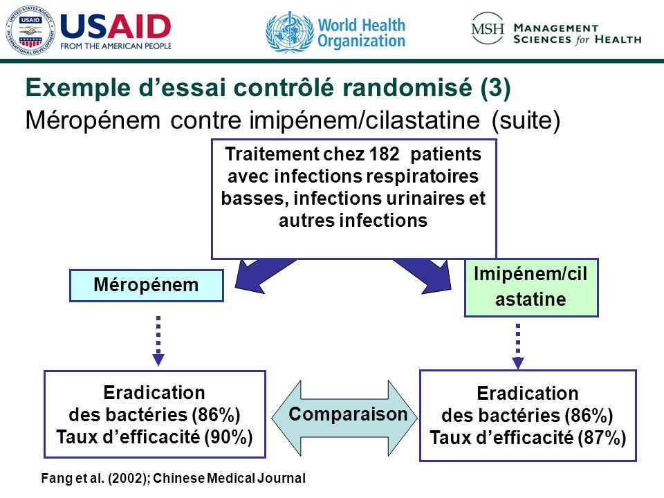 Exemple dessai contrôlé randomisé (2) Méropénem contre imipénem/cilastatine % de réduction du taux dinfection (11,4%) Intervention Résultat (exemple)