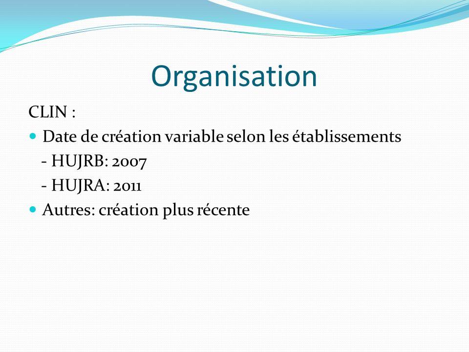 Organisation CLIN : Date de création variable selon les établissements - HUJRB: 2007 - HUJRA: 2011 Autres: création plus récente