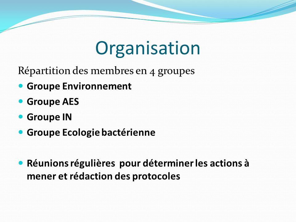 Organisation Répartition des membres en 4 groupes Groupe Environnement Groupe AES Groupe IN Groupe Ecologie bactérienne Réunions régulières pour déterminer les actions à mener et rédaction des protocoles