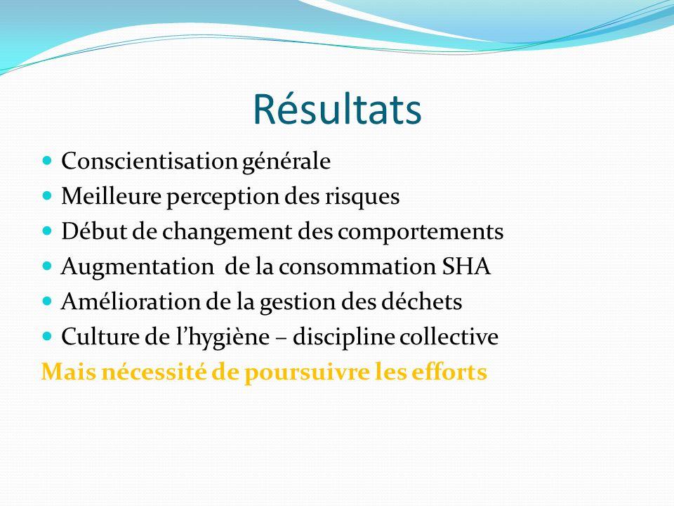 Résultats Conscientisation générale Meilleure perception des risques Début de changement des comportements Augmentation de la consommation SHA Amélior