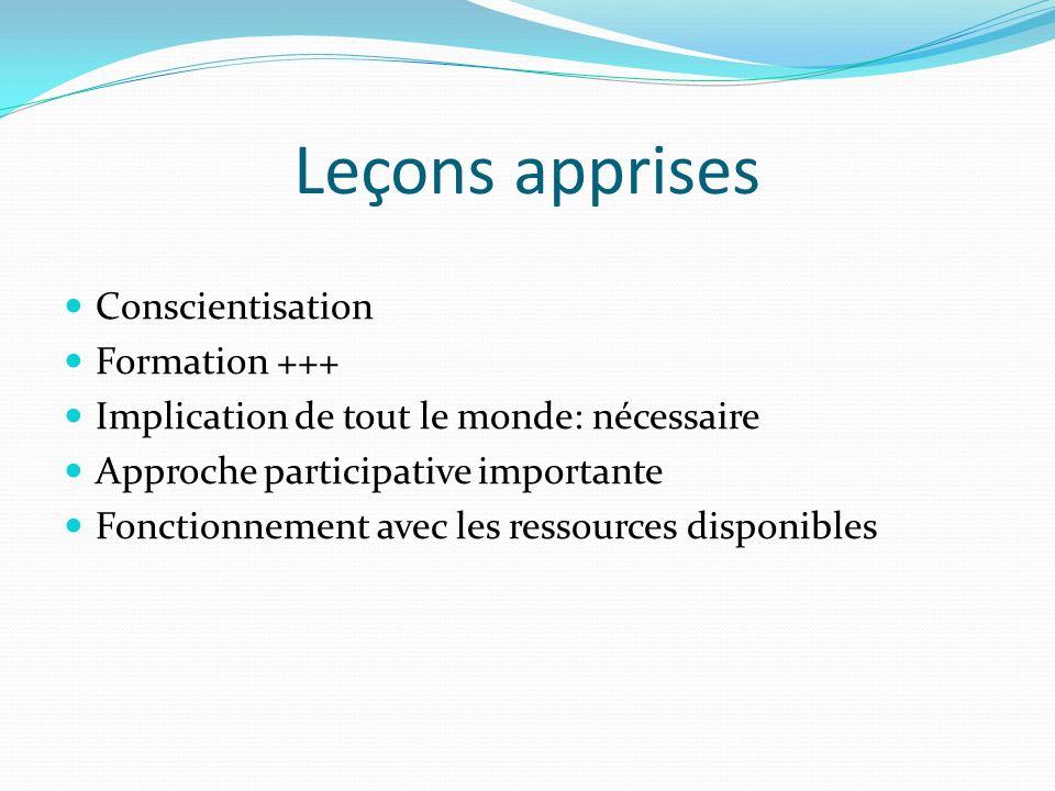 Leçons apprises Conscientisation Formation +++ Implication de tout le monde: nécessaire Approche participative importante Fonctionnement avec les ressources disponibles