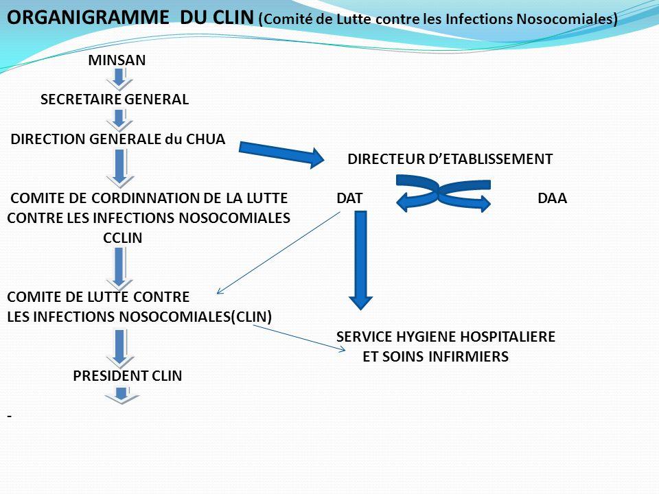 ORGANIGRAMME DU CLIN (Comité de Lutte contre les Infections Nosocomiales) MINSAN SECRETAIRE GENERAL DIRECTION GENERALE du CHUA DIRECTEUR DETABLISSEMENT COMITE DE CORDINNATION DE LA LUTTEDAT DAA CONTRE LES INFECTIONS NOSOCOMIALES CCLIN COMITE DE LUTTE CONTRE LES INFECTIONS NOSOCOMIALES(CLIN) SERVICE HYGIENE HOSPITALIERE ET SOINS INFIRMIERS PRESIDENT CLIN -