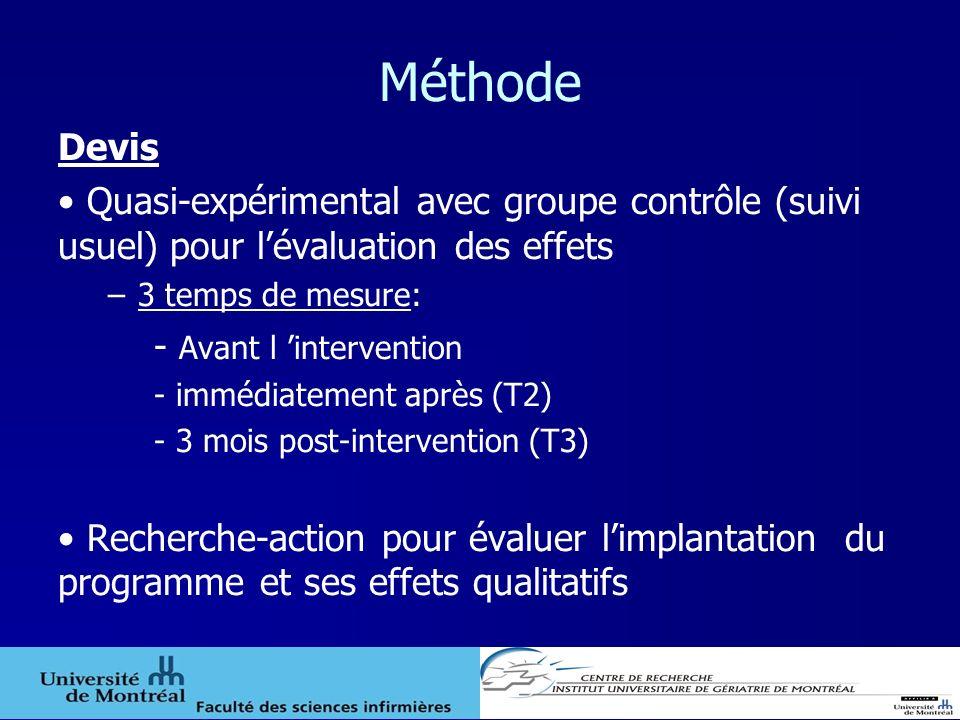 Méthode Devis Quasi-expérimental avec groupe contrôle (suivi usuel) pour lévaluation des effets –3 temps de mesure: - Avant l intervention - immédiate