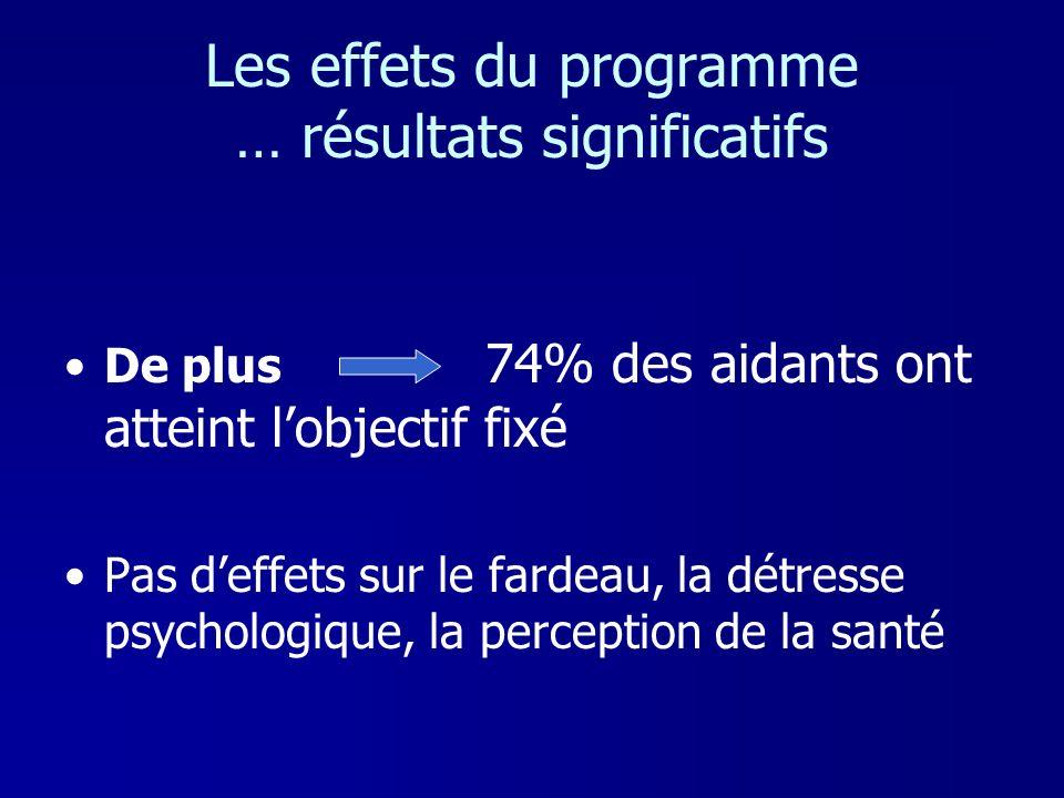 Les effets du programme … résultats significatifs De plus 74% des aidants ont atteint lobjectif fixé Pas deffets sur le fardeau, la détresse psycholog