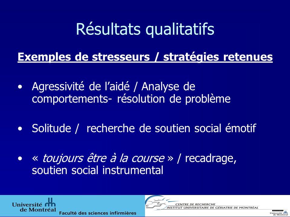 Résultats qualitatifs Exemples de stresseurs / stratégies retenues Agressivité de laidé / Analyse de comportements- résolution de problème Solitude /