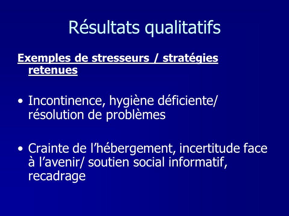 Résultats qualitatifs Exemples de stresseurs / stratégies retenues Incontinence, hygiène déficiente/ résolution de problèmes Crainte de lhébergement,