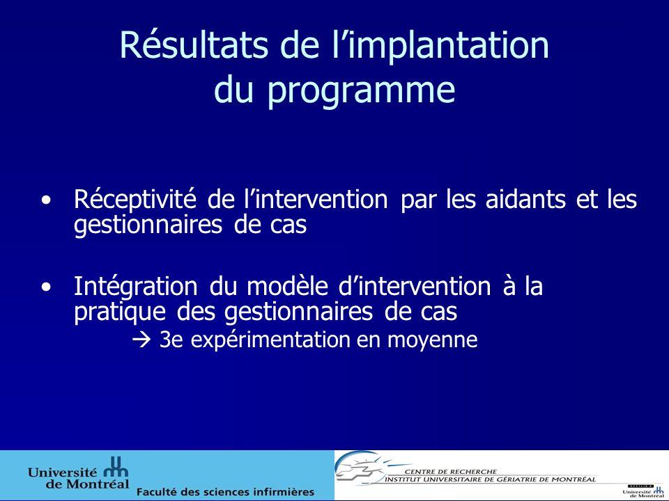 Résultats de limplantation du programme Réceptivité de lintervention par les aidants et les gestionnaires de cas Intégration du modèle dintervention à