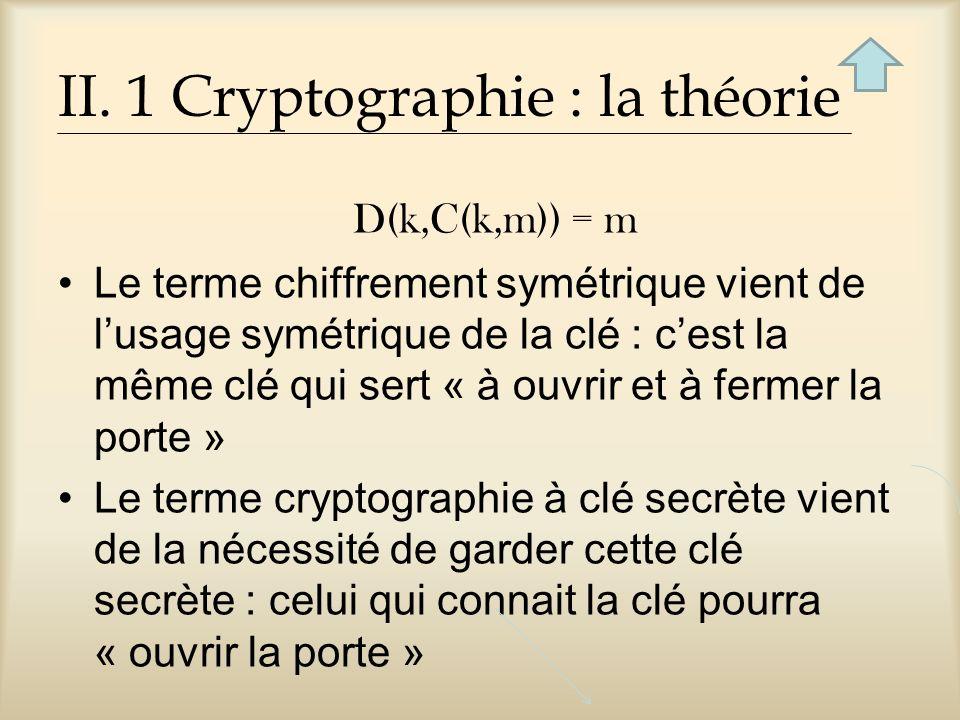 II. 1 Cryptographie : la théorie D(k,C(k,m)) = m Le terme chiffrement symétrique vient de lusage symétrique de la clé : cest la même clé qui sert « à