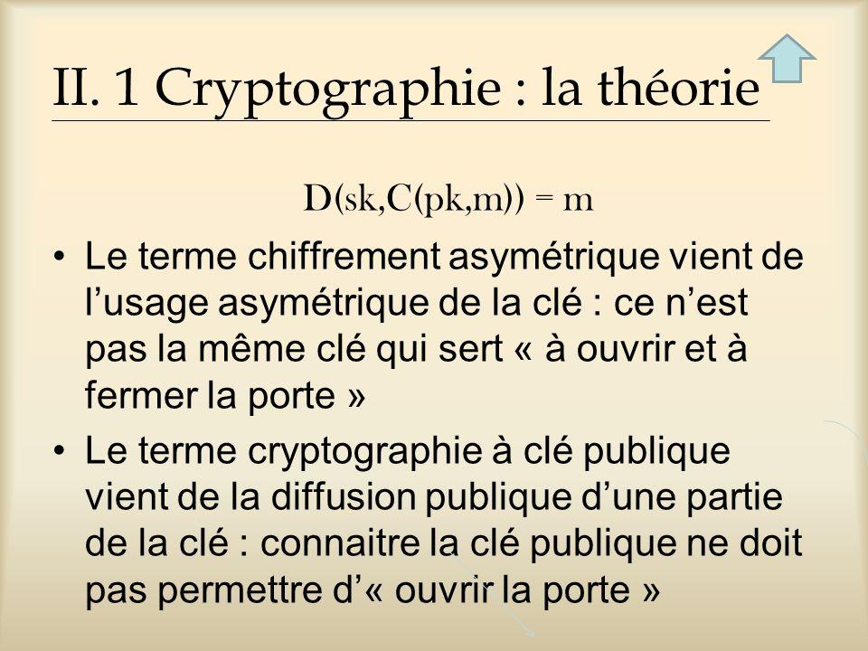II. 1 Cryptographie : la théorie D(sk,C(pk,m)) = m Le terme chiffrement asymétrique vient de lusage asymétrique de la clé : ce nest pas la même clé qu