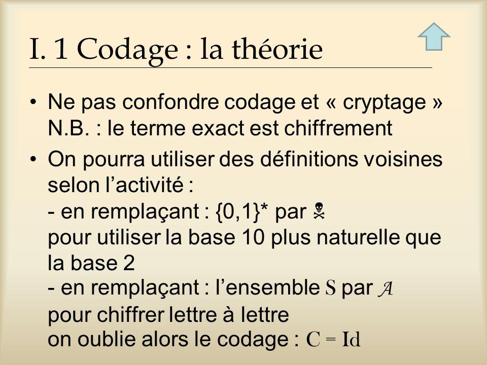 I.1 Codage : la théorie Ne pas confondre codage et « cryptage » N.B.