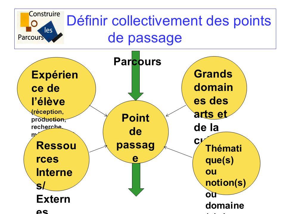 Définir collectivement des points de passage Expérien ce de lélève (réception, production, recherche, mémorisation) Grands domain es des arts et de la