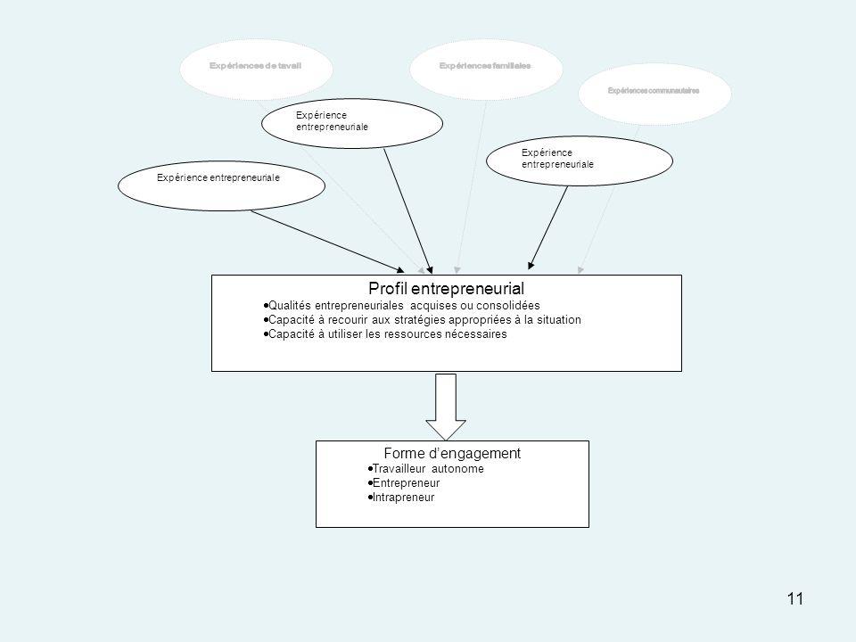 11 Profil entrepreneurial Qualités entrepreneuriales acquises ou consolidées Capacité à recourir aux stratégies appropriées à la situation Capacité à