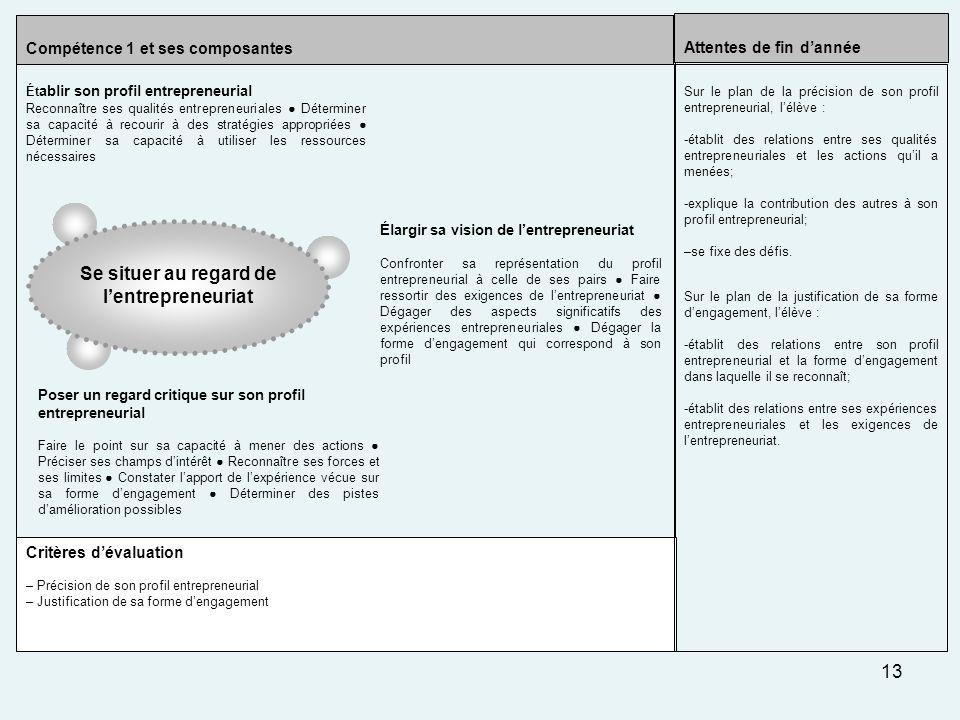 13 Critères dévaluation – Précision de son profil entrepreneurial – Justification de sa forme dengagement Compétence 1 et ses composantes Sur le plan