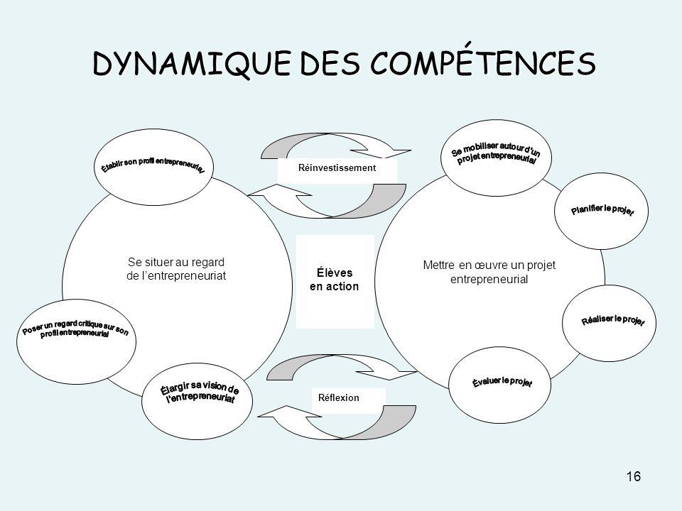 DYNAMIQUE DES COMPÉTENCES 16 Réflexion Élèves en action Se situer au regard de lentrepreneuriat Mettre en œuvre un projet entrepreneurial Réinvestisse