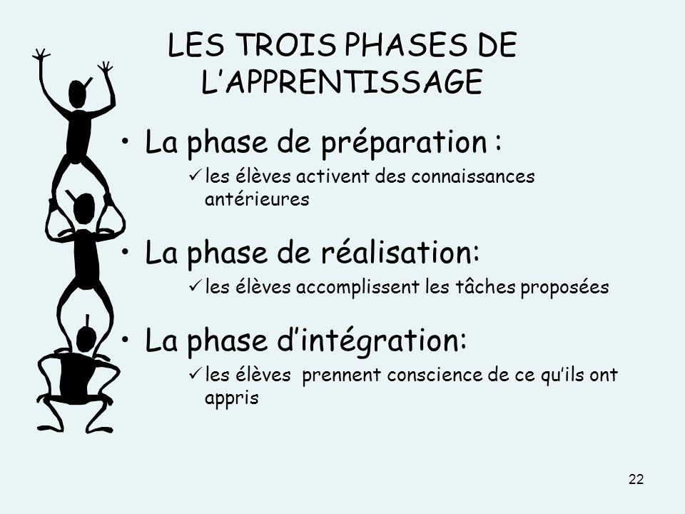 LES TROIS PHASES DE LAPPRENTISSAGE La phase de préparation : les élèves activent des connaissances antérieures La phase de réalisation: les élèves acc