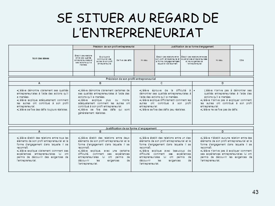 SE SITUER AU REGARD DE LENTREPRENEURIAT 43 Précision de son profil entrepreneurial ABCD Lélève démontre clairement ses qualités entrepreneuriales à la