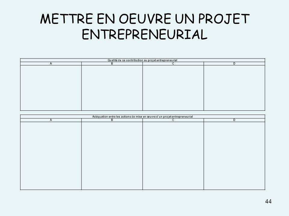 METTRE EN OEUVRE UN PROJET ENTREPRENEURIAL 44 Qualité de sa contribution au projet entrepreneurial ABCD Adéquation entre les actions de mise en œuvre