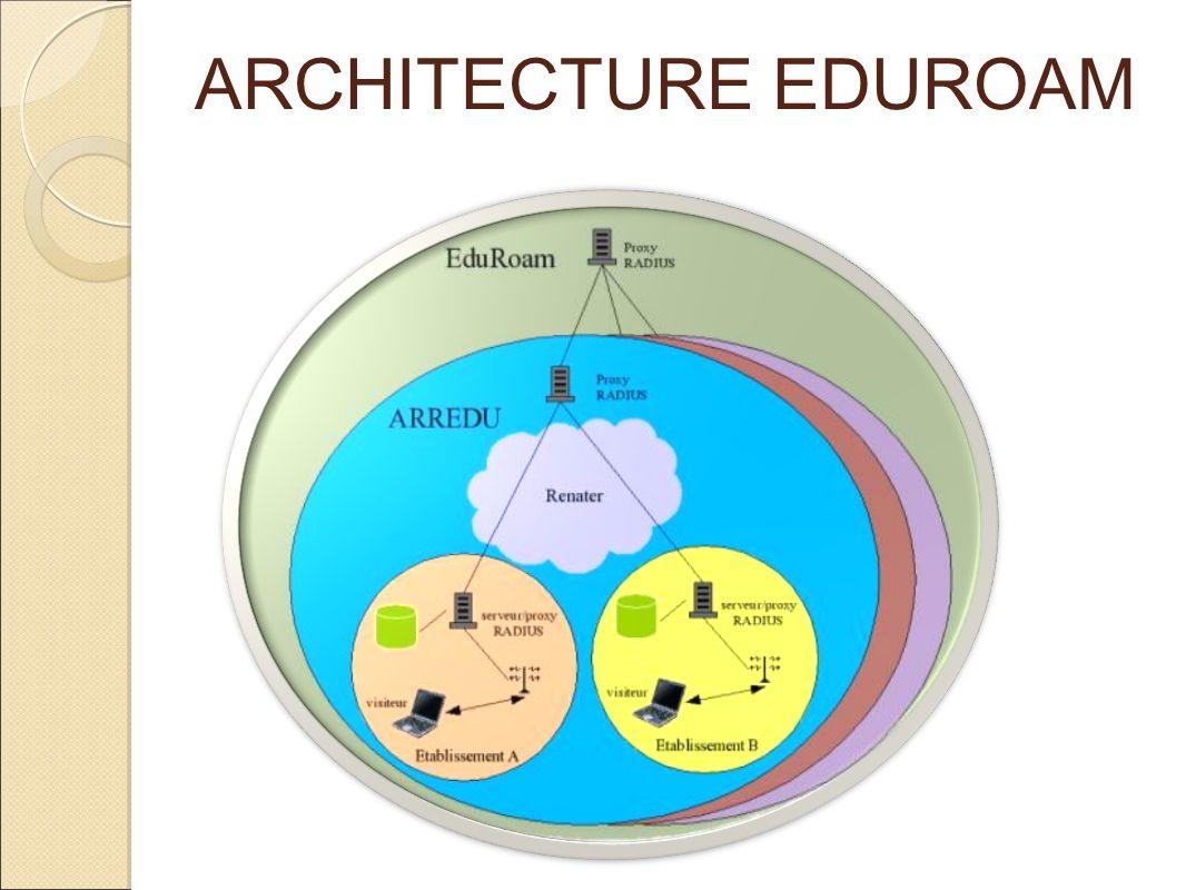 ARCHITECTURE EDUROAM