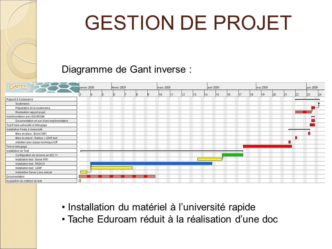 GESTION DE PROJET Diagramme de Gant inverse : Installation du matériel à luniversité rapide Tache Eduroam réduit à la réalisation dune doc