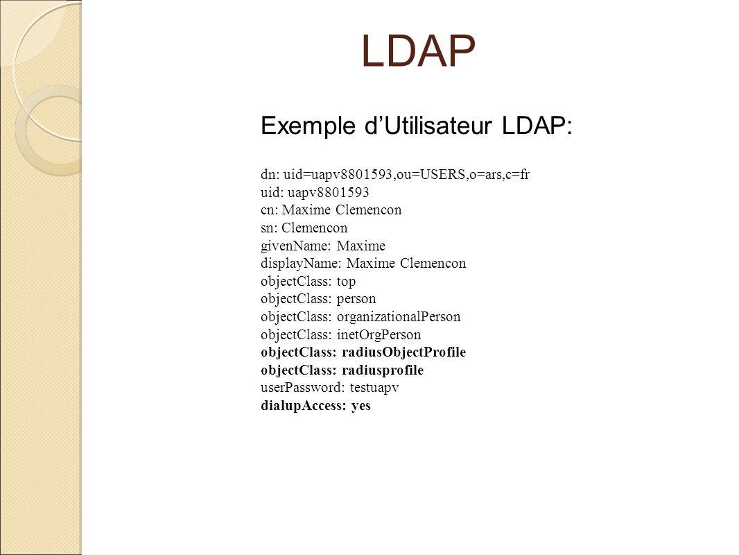 LDAP Exemple dUtilisateur LDAP: dn: uid=uapv8801593,ou=USERS,o=ars,c=fr uid: uapv8801593 cn: Maxime Clemencon sn: Clemencon givenName: Maxime displayN