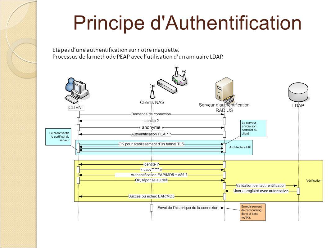 Principe d'Authentification Etapes dune authentification sur notre maquette. Processus de la méthode PEAP avec lutilisation dun annuaire LDAP.