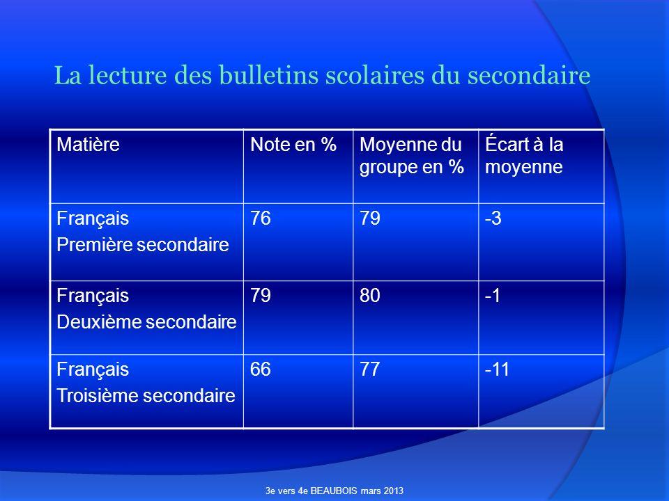 La lecture des bulletins scolaires du secondaire MatièreNote en %Moyenne du groupe en % Écart à la moyenne Français Première secondaire 7679-3 Français Deuxième secondaire 7980 Français Troisième secondaire 6677-11 3e vers 4e BEAUBOIS mars 2013