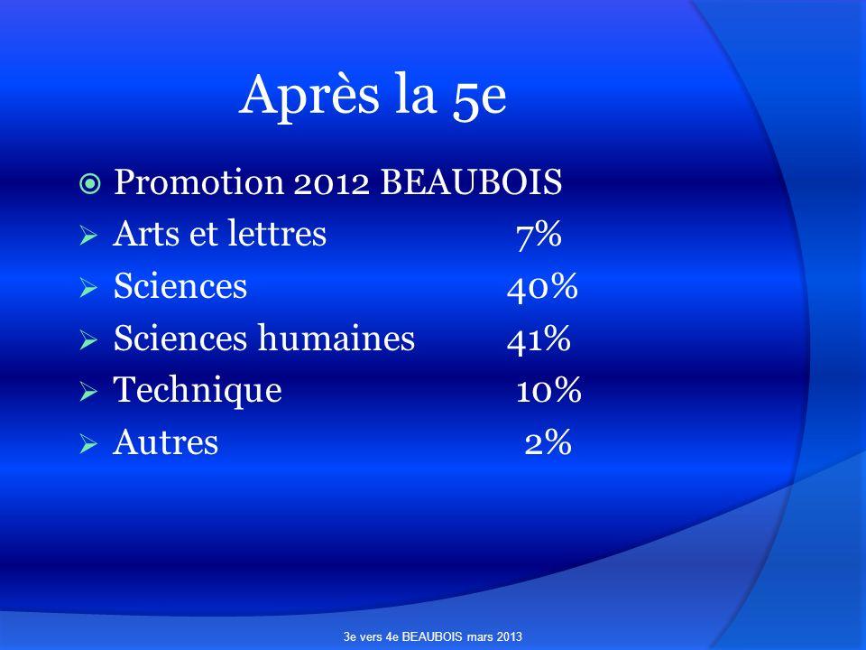 Après la 5e Promotion 2012 BEAUBOIS Arts et lettres 7% Sciences40% Sciences humaines41% Technique 10% Autres 2% 3e vers 4e BEAUBOIS mars 2013