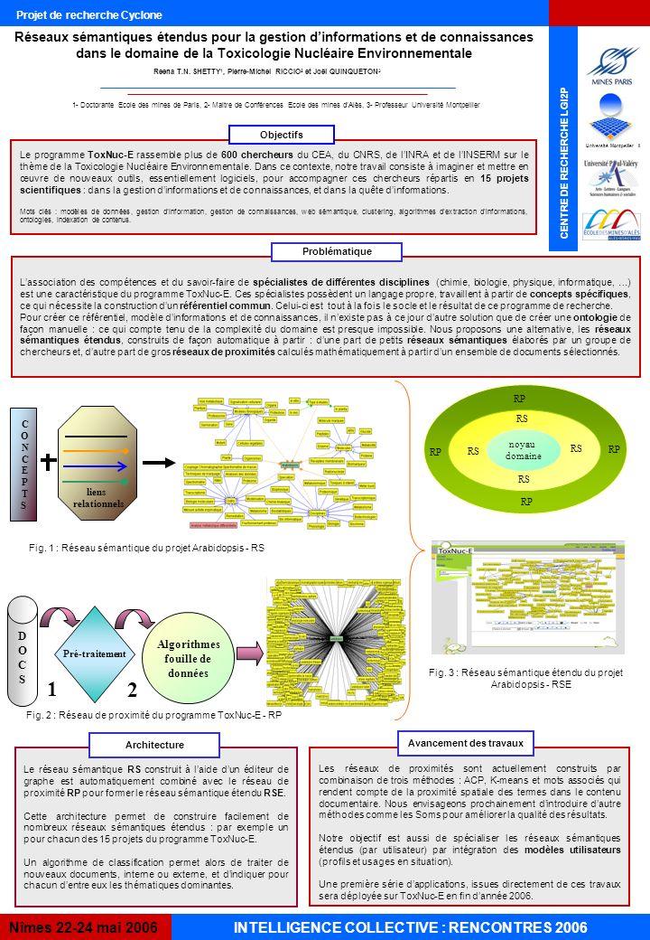 INTELLIGENCE COLLECTIVE : RENCONTRES 2006Nîmes 22-24 mai 2006 CENTRE DE RECHERCHE LGI2P 1- Doctorante Ecole des mines de Paris, 2- Maitre de Conférences Ecole des mines dAlès, 3- Professeur Université Montpellier Projet de recherche Cyclone Réseaux sémantiques étendus pour la gestion dinformations et de connaissances dans le domaine de la Toxicologie Nucléaire Environnementale Le programme ToxNuc-E rassemble plus de 600 chercheurs du CEA, du CNRS, de lINRA et de lINSERM sur le thème de la Toxicologie Nucléaire Environnementale.