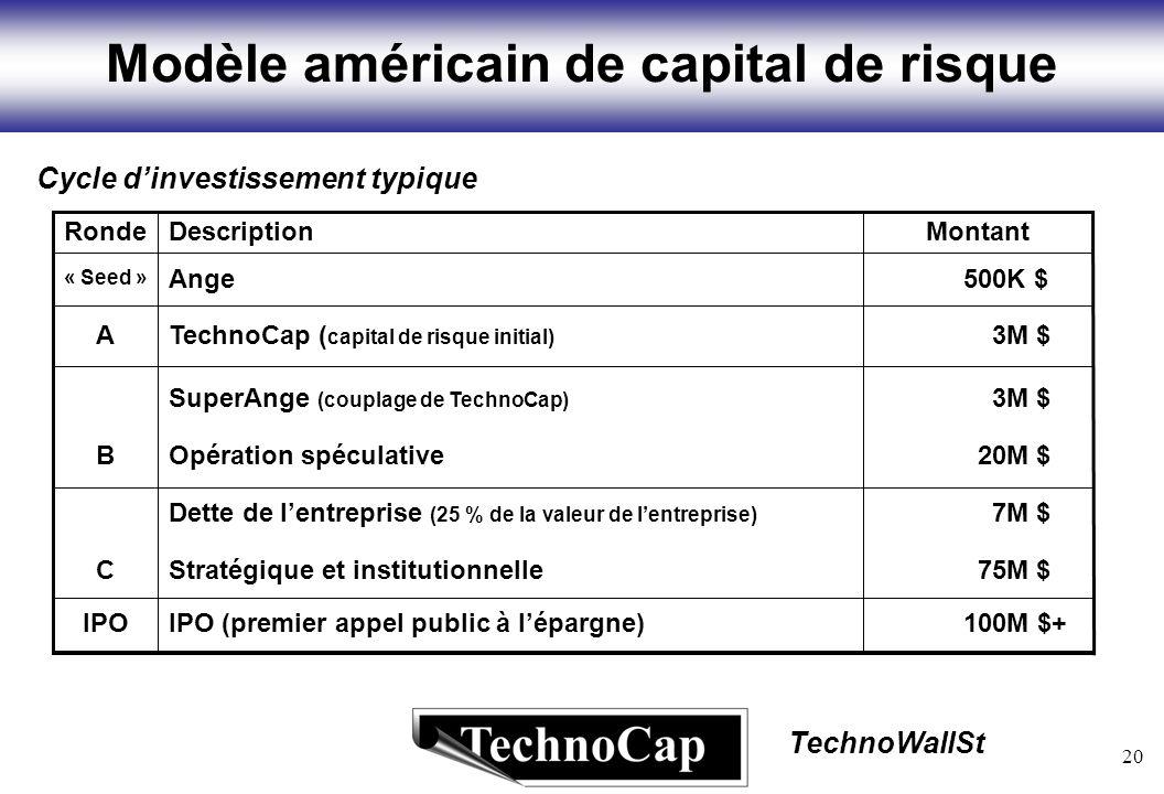 20 TechnoWallSt Modèle américain de capital de risque Cycle dinvestissement typique 100M $+IPO (premier appel public à lépargne)IPO 75M $Stratégique et institutionnelleC 7M $Dette de lentreprise (25 % de la valeur de lentreprise) 20M $Opération spéculativeB 3M $SuperAnge (couplage de TechnoCap) 3M $TechnoCap ( capital de risque initial) A 500K $Ange « Seed » MontantDescriptionRonde