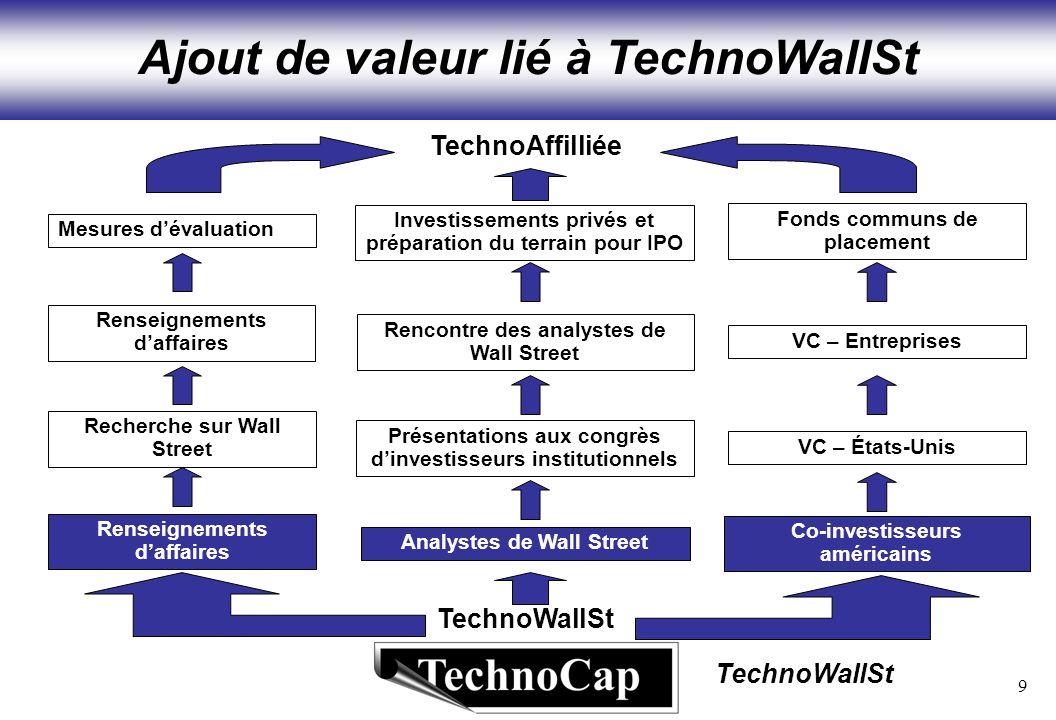 9 TechnoWallSt Ajout de valeur lié à TechnoWallSt TechnoWallSt TechnoAffilliée Présentations aux congrès dinvestisseurs institutionnels Rencontre des