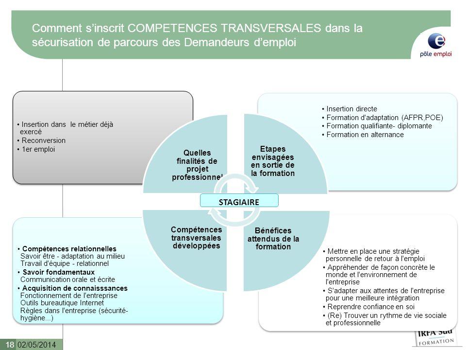 Comment sinscrit COMPETENCES TRANSVERSALES dans la sécurisation de parcours des Demandeurs demploi 02/05/2014 18 Mettre en place une stratégie personn
